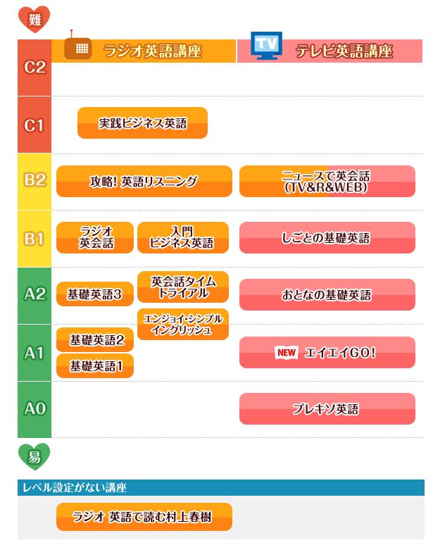 あなたにぴったりの英語講座|英語力測定テスト2016|NHK出版